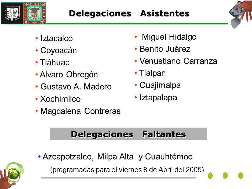 Delegaciones Asistentes Iztacalco Coyoacán Tláhuac Alvaro Obregón Gustavo A.