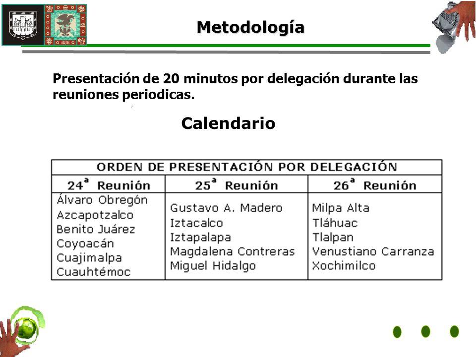 Metodología Presentación de 20 minutos por delegación durante las reuniones periodicas. Calendario