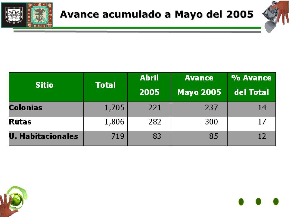 Avance acumulado a Mayo del 2005