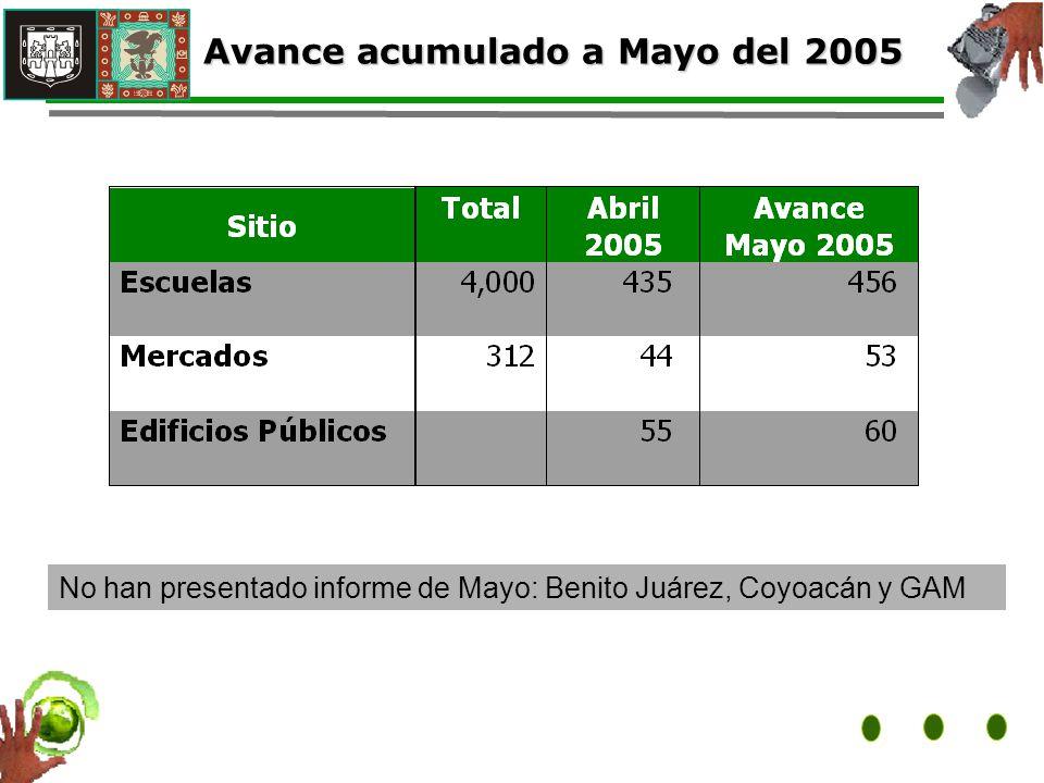 No han presentado informe de Mayo: Benito Juárez, Coyoacán y GAM