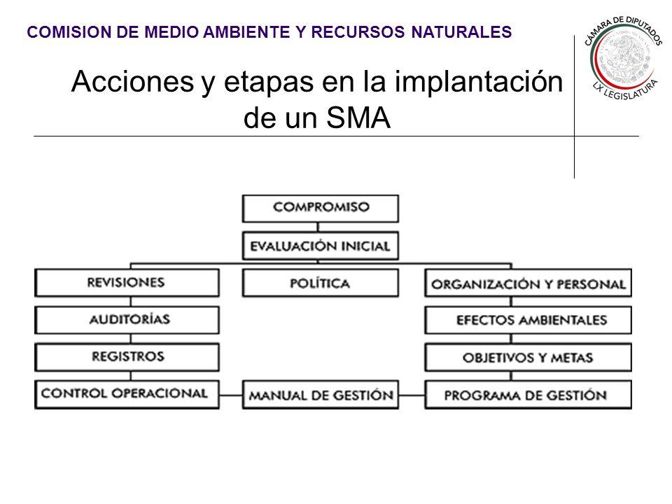 COMISION DE MEDIO AMBIENTE Y RECURSOS NATURALES Los Sistemas de Manejo Ambiental en las Instituciones Públicas Las Instituciones Públicas son grandes consumidores.