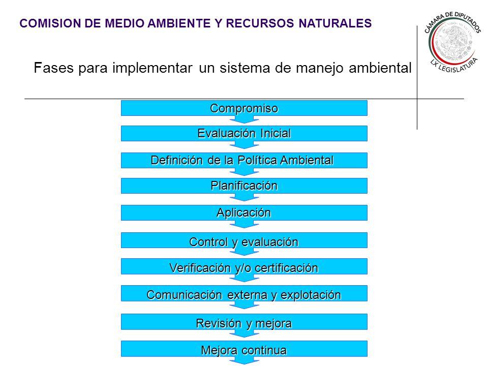 COMISION DE MEDIO AMBIENTE Y RECURSOS NATURALES COMPROMISO La Comisión de Medio Ambiente y Recursos Naturales acordó, en su programa de trabajo, implementar un Sistema de Manejo Ambiental durante la LX Legislatura.