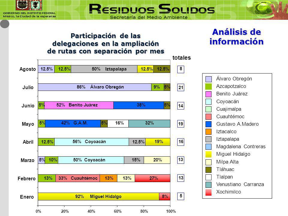 Participación de las delegaciones en la ampliación de rutas con separación por mes Álvaro Obregón Azcapotzalco Benito Juárez Coyoacán Cuajimalpa Cuauhtémoc Gustavo A.Madero Iztacalco Iztapalapa Magdalena Contreras Miguel Hidalgo Milpa Alta Tláhuac Tlalpan Venustiano Carranza Xochimilco 13 19 16135 2114 8 100% 12.5% 50% Iztapalapa12.5% 86% Álvaro Obregón 5% 9% 5% 12.5% 10% 13% 52% Benito Juárez 56% Coyoacán 50% Coyoacán 33% Cuauhtémoc 42% G.A.M.