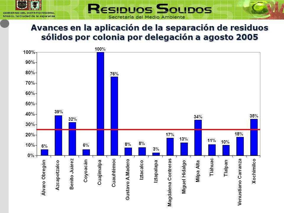 Avances en la aplicación de la separación de residuos sólidos por colonia por delegación a agosto 2005 6% 39% 32% 6% 100% 76% 8% 3% 17% 13% 34% 11% 10% 18% 35% 0% 10% 20% 30% 40% 50% 60% 70% 80% 90% 100% Álvaro Obregón Azcapotzalco Benito Juárez Coyoacán Cuajimalpa Cuauhtémoc Gustavo A.Madero Iztacalco Iztapalapa Magdalena Contreras Miguel Hidalgo Milpa Alta Tláhuac Tlalpan Venustiano Carranza Xochimilco