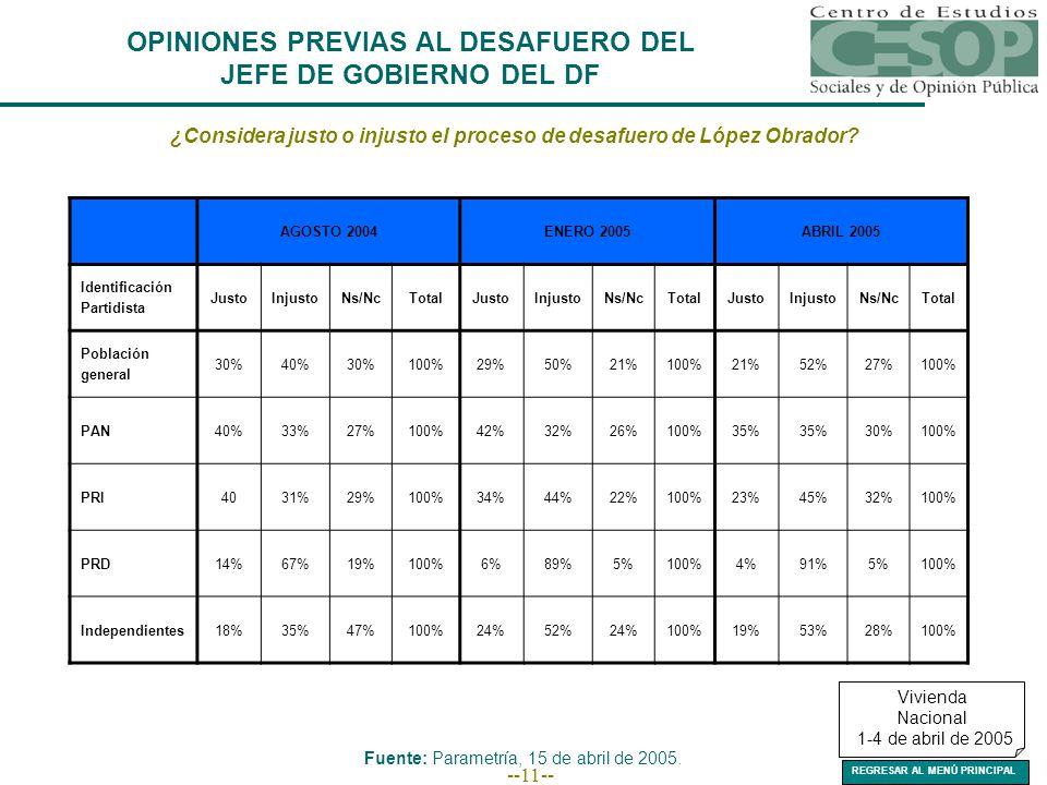 --11-- ¿Considera justo o injusto el proceso de desafuero de López Obrador.