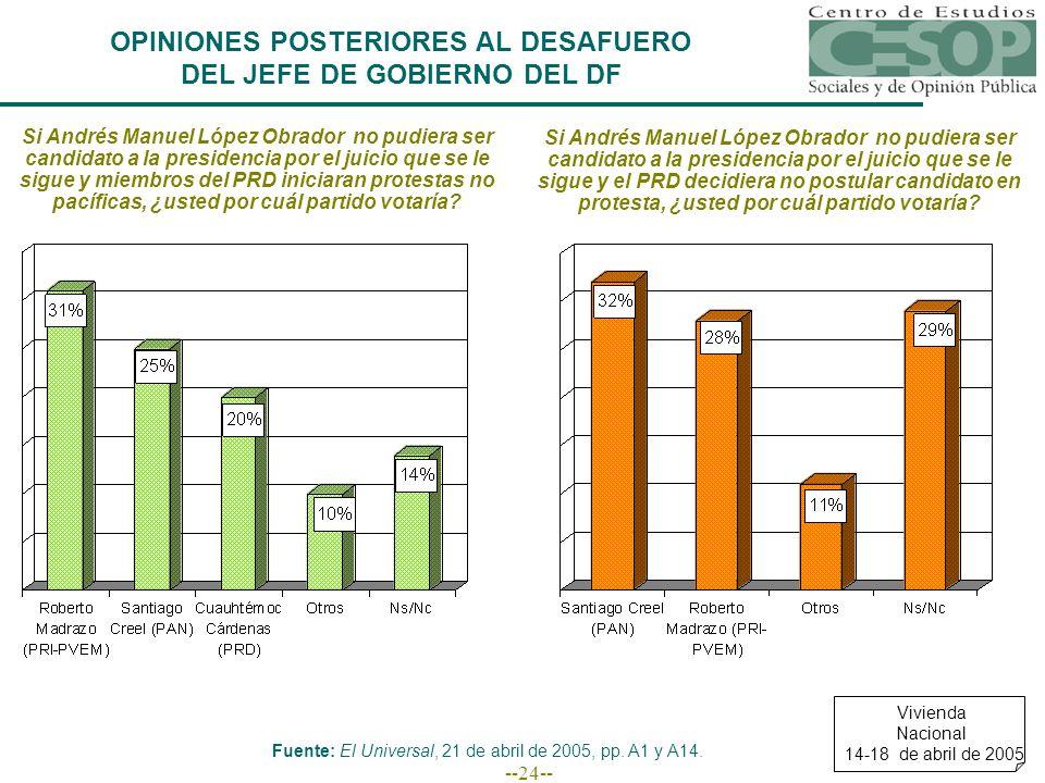 --24-- OPINIONES POSTERIORES AL DESAFUERO DEL JEFE DE GOBIERNO DEL DF Fuente: El Universal, 21 de abril de 2005, pp.