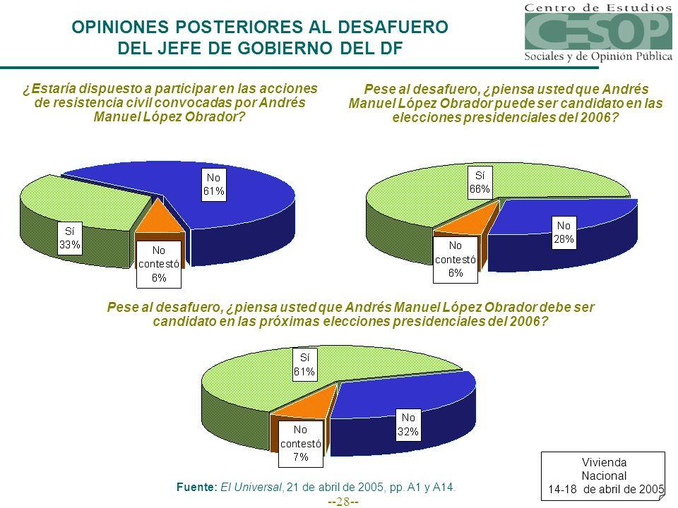 --28-- OPINIONES POSTERIORES AL DESAFUERO DEL JEFE DE GOBIERNO DEL DF ¿Estaría dispuesto a participar en las acciones de resistencia civil convocadas por Andrés Manuel López Obrador.