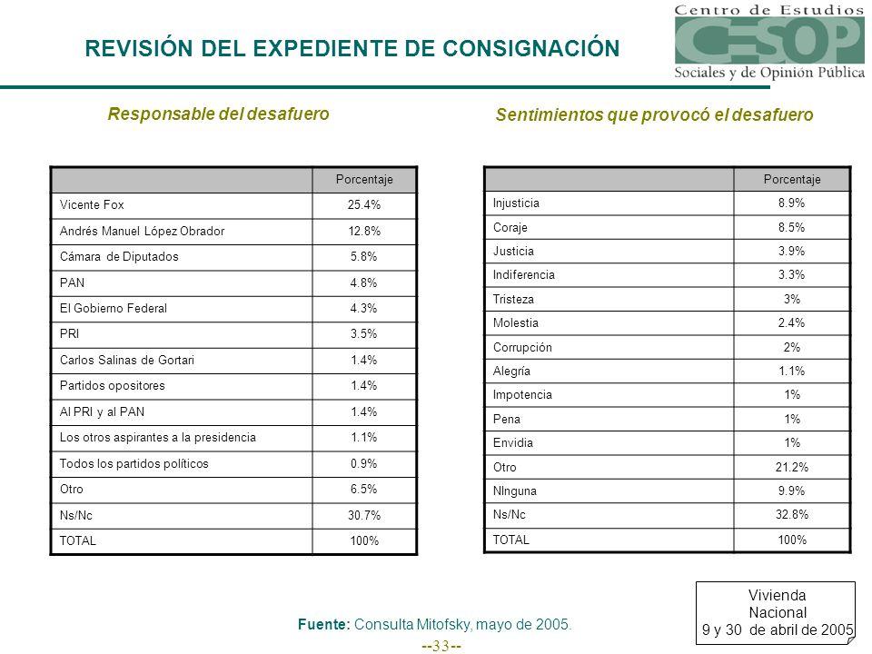 --33-- REVISIÓN DEL EXPEDIENTE DE CONSIGNACIÓN Responsable del desafuero Porcentaje Vicente Fox25.4% Andrés Manuel López Obrador12.8% Cámara de Diputados5.8% PAN4.8% El Gobierno Federal4.3% PRI3.5% Carlos Salinas de Gortari1.4% Partidos opositores1.4% Al PRI y al PAN1.4% Los otros aspirantes a la presidencia1.1% Todos los partidos políticos0.9% Otro6.5% Ns/Nc30.7% TOTAL100% Sentimientos que provocó el desafuero Porcentaje Injusticia8.9% Coraje8.5% Justicia3.9% Indiferencia3.3% Tristeza3% Molestia2.4% Corrupción2% Alegría1.1% Impotencia1% Pena1% Envidia1% Otro21.2% NInguna9.9% Ns/Nc32.8% TOTAL100% Vivienda Nacional 9 y 30 de abril de 2005 Fuente: Consulta Mitofsky, mayo de 2005.
