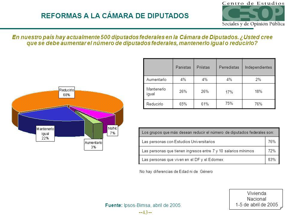 --43-- REFORMAS A LA CÁMARA DE DIPUTADOS En nuestro país hay actualmente 500 diputados federales en la Cámara de Diputados.