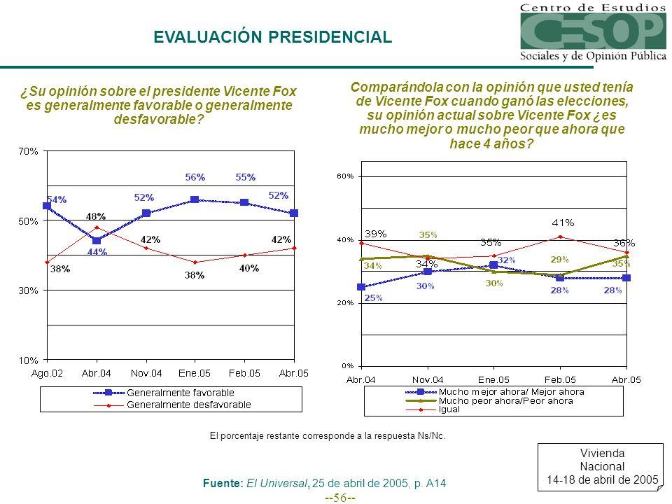 --56-- EVALUACIÓN PRESIDENCIAL El porcentaje restante corresponde a la respuesta Ns/Nc.