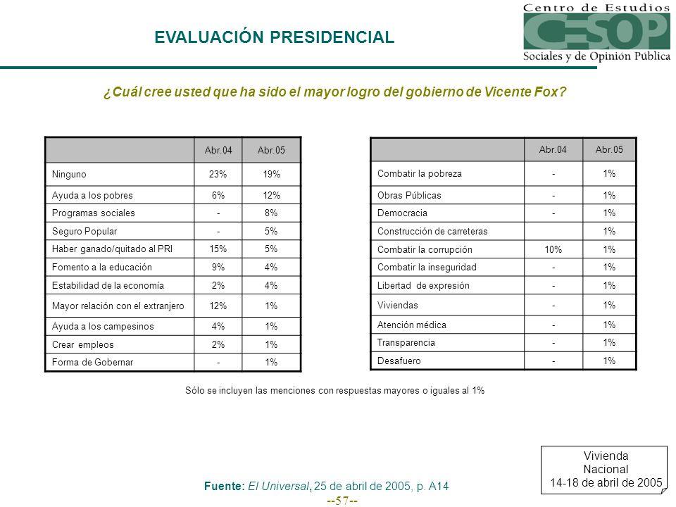 --57-- EVALUACIÓN PRESIDENCIAL ¿Cuál cree usted que ha sido el mayor logro del gobierno de Vicente Fox.