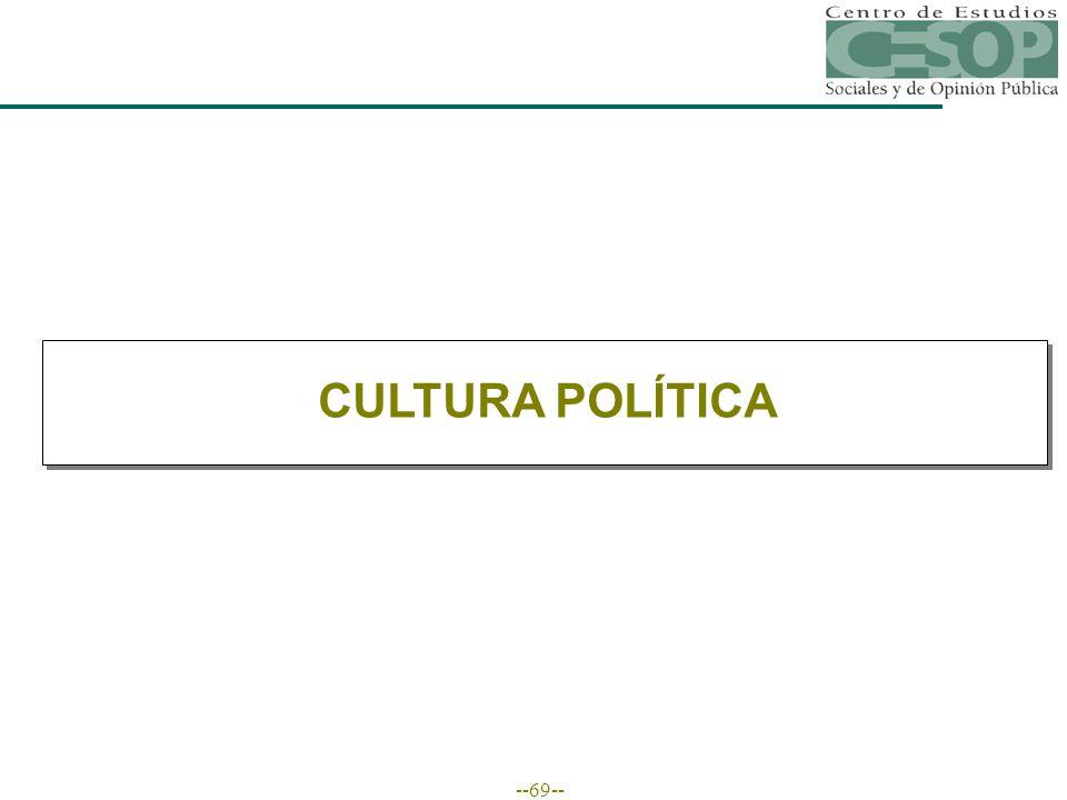 --69-- CULTURA POLÍTICA