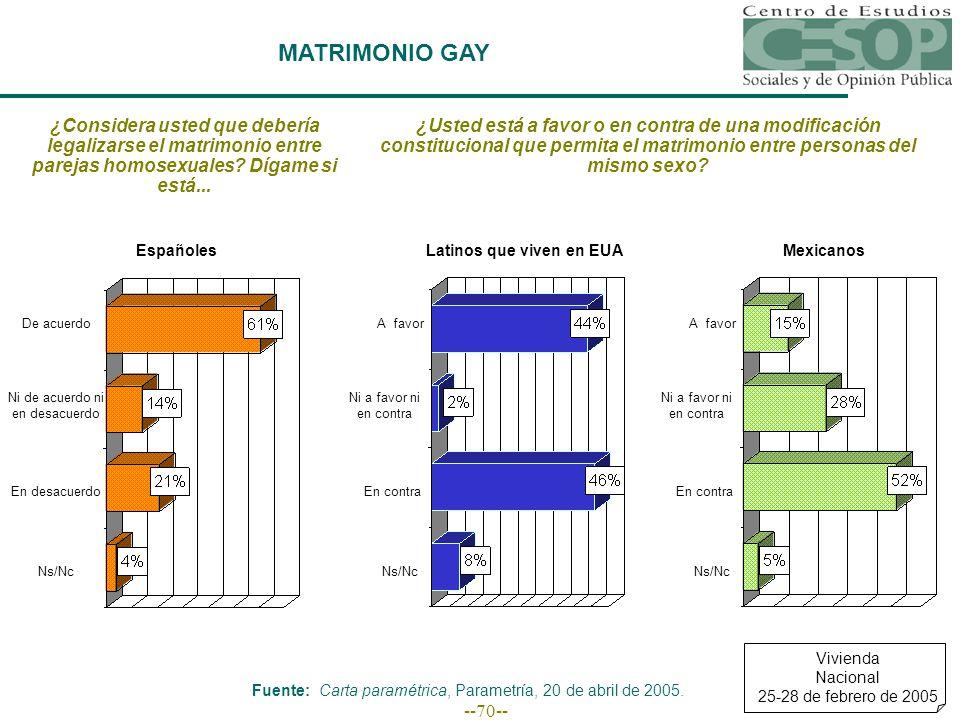--70-- MATRIMONIO GAY ¿Considera usted que debería legalizarse el matrimonio entre parejas homosexuales.