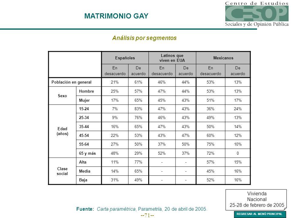 --71-- MATRIMONIO GAY Análisis por segmentos Españoles Latinos que viven en EUA Mexicanos En desacuerdo De acuerdo En desacuerdo De acuerdo En desacuerdo De acuerdo Población en general21%61%46%44%53%13% Sexo Hombre25%57%47%44%53%13% Mujer17%65%45%43%51%17% Edad (años) 15-247%83%47%43%36%24% 25-349%76%46%43%49%13% 35-4416%65%47%43%50%14% 45-5422%53%43%47%60%12% 55-6427%50%37%50%75%10% 65 y más48%29%52%37%72%0 Clase social Alta11%77%--57%15% Media14%65%--45%16% Baja31%49%--52%16% Vivienda Nacional 25-28 de febrero de 2005 Fuente: Carta paramétrica, Parametría, 20 de abril de 2005.
