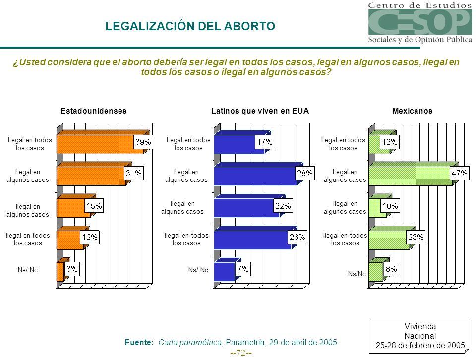 --72-- LEGALIZACIÓN DEL ABORTO ¿Usted considera que el aborto debería ser legal en todos los casos, legal en algunos casos, ilegal en todos los casos o ilegal en algunos casos.