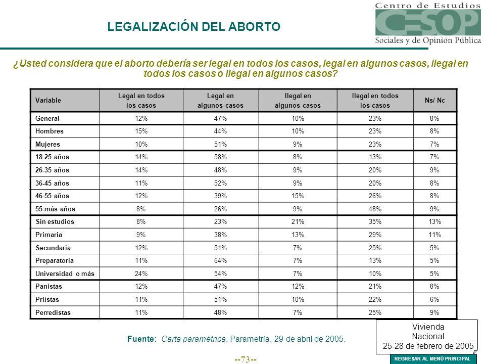 --73-- LEGALIZACIÓN DEL ABORTO ¿Usted considera que el aborto debería ser legal en todos los casos, legal en algunos casos, ilegal en todos los casos o ilegal en algunos casos.