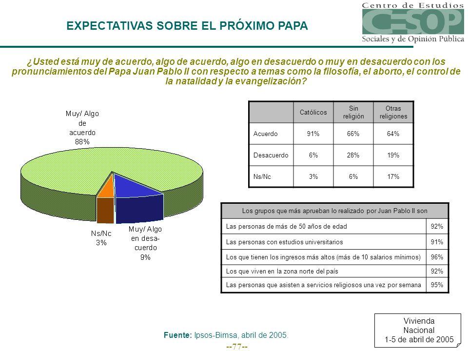 --77-- EXPECTATIVAS SOBRE EL PRÓXIMO PAPA Católicos Sin religión Otras religiones Acuerdo91%66%64% Desacuerdo6%28%19% Ns/Nc3%6%17% Los grupos que más aprueban lo realizado por Juan Pablo II son Las personas de más de 50 años de edad92% Las personas con estudios universitarios91% Los que tienen los ingresos más altos (más de 10 salarios mínimos)96% Los que viven en la zona norte del país92% Las personas que asisten a servicios religiosos una vez por semana95% Fuente: Ipsos-Bimsa, abril de 2005.