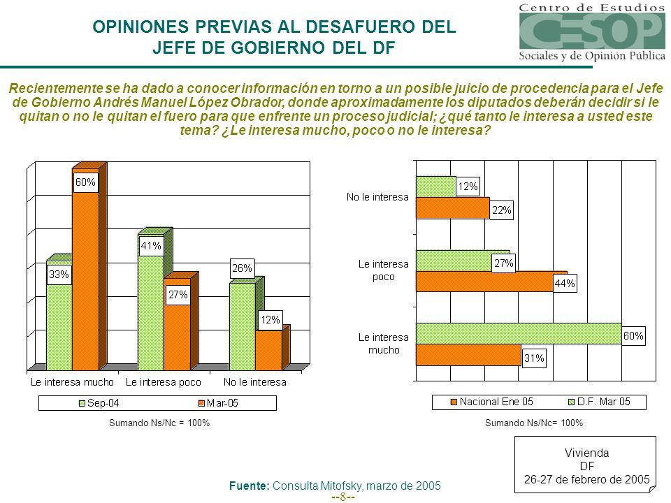 --19-- ¿Qué partido político piensa usted que es el principal responsable por el desafuero del jefe de Gobierno del DF: el PAN, el PRI o el mismo PRD.