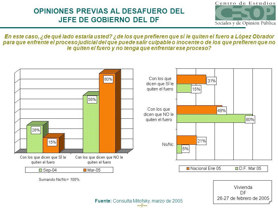 --10-- ¿Usted ha oído hablar o no del proceso de desafuero que se sigue contra el Jefe de Gobierno del Distrito Federal Andrés Manuel López Obrador.