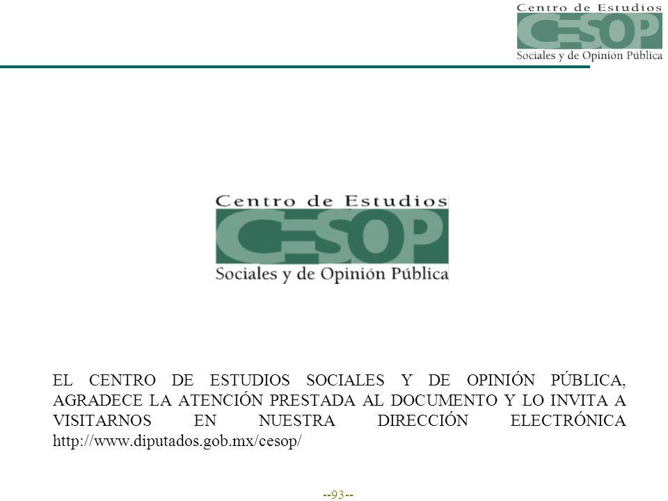 --93-- EL CENTRO DE ESTUDIOS SOCIALES Y DE OPINIÓN PÚBLICA, AGRADECE LA ATENCIÓN PRESTADA AL DOCUMENTO Y LO INVITA A VISITARNOS EN NUESTRA DIRECCIÓN ELECTRÓNICA http://www.diputados.gob.mx/cesop/