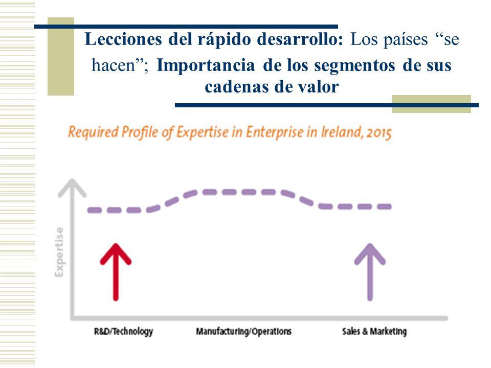 Lecciones del rápido desarrollo: Los países se hacen; Importancia de los segmentos de sus cadenas de valor
