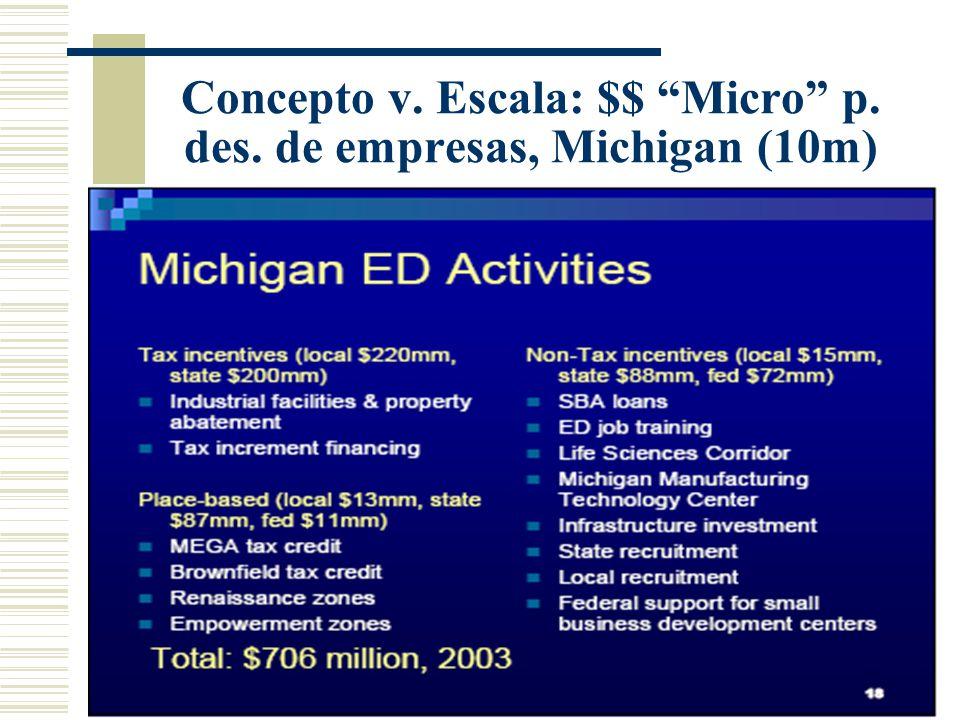 Concepto v. Escala: $$ Micro p. des. de empresas, Michigan (10m)