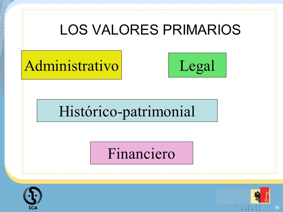 15 LOS VALORES PRIMARIOS Administrativo Legal Histórico-patrimonial Financiero