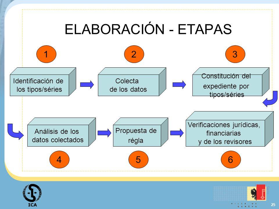 25 ELABORACIÓN - ETAPAS Identificación de los tipos/séries Colecta de los datos Constitución del expediente por tipos/séries Análisis de los datos col