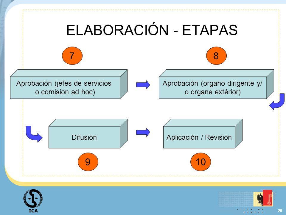 26 ELABORACIÓN - ETAPAS Aprobación (jefes de servicios o comision ad hoc) Aprobación (organo dirigente y/ o organe extérior) DifusiónAplicación / Revi