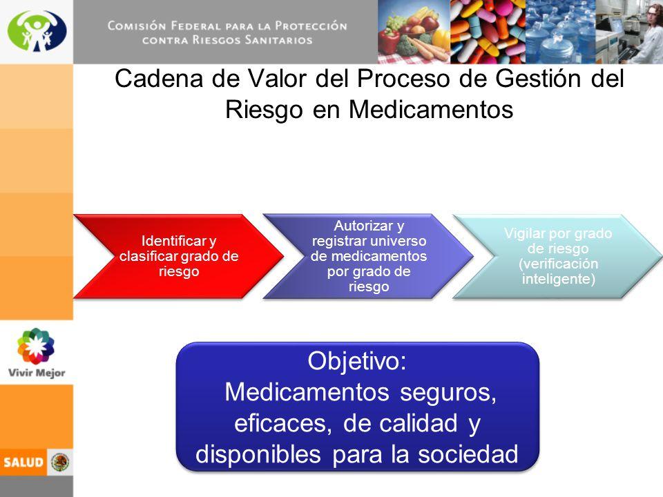 Cadena de Valor del Proceso de Gestión del Riesgo en Medicamentos Identificar y clasificar grado de riesgo Autorizar y registrar universo de medicamen