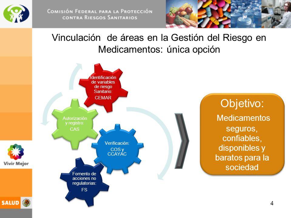 4 Vinculación de áreas en la Gestión del Riesgo en Medicamentos: única opción Verificación: COS y CCAYAC Autorización y registro: CAS Identificación d