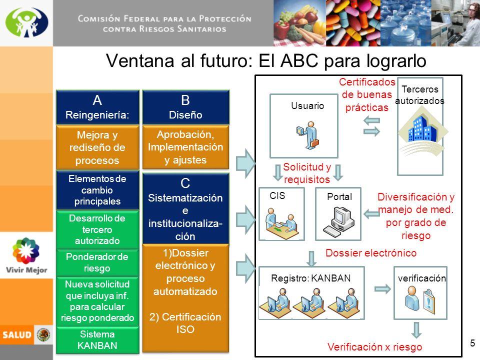5 Ventana al futuro: El ABC para lograrlo Usuario Terceros autorizados CIS Portal Registro: KANBANverificación Certificados de buenas prácticas Solici