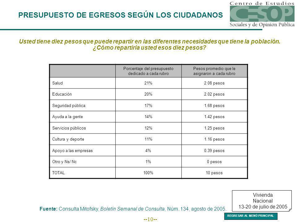 --10-- PRESUPUESTO DE EGRESOS SEGÚN LOS CIUDADANOS Usted tiene diez pesos que puede repartir en las diferentes necesidades que tiene la población. ¿Có