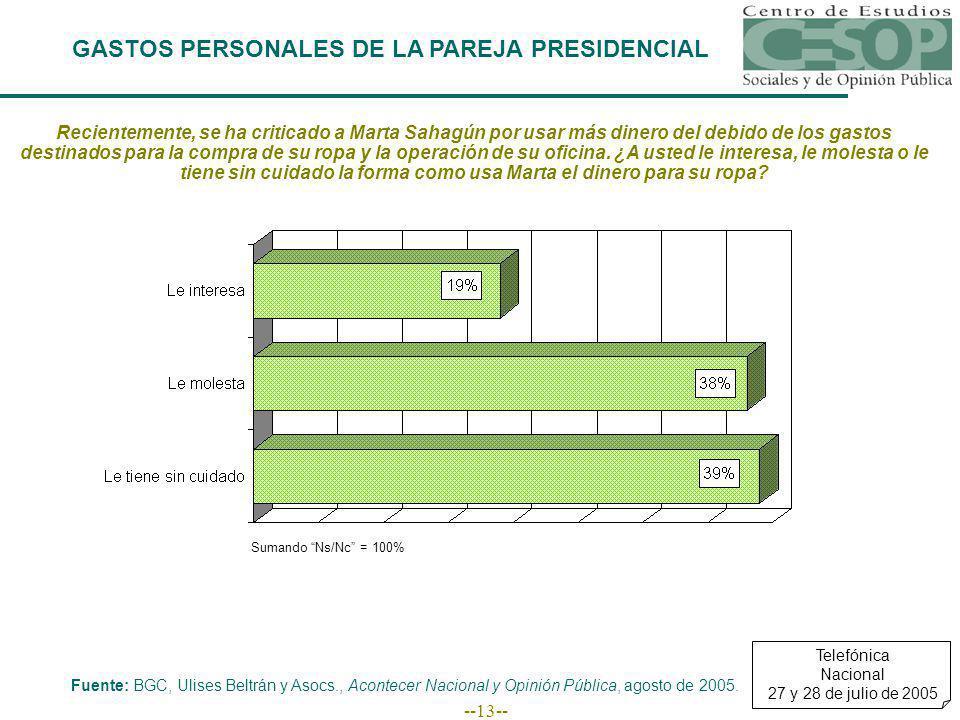 --13-- GASTOS PERSONALES DE LA PAREJA PRESIDENCIAL Recientemente, se ha criticado a Marta Sahagún por usar más dinero del debido de los gastos destina