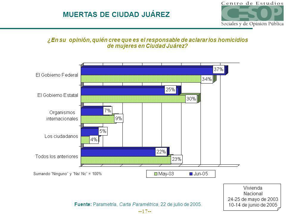 --17-- MUERTAS DE CIUDAD JUÁREZ ¿En su opinión, quién cree que es el responsable de aclarar los homicidios de mujeres en Ciudad Juárez? Sumando Ningun