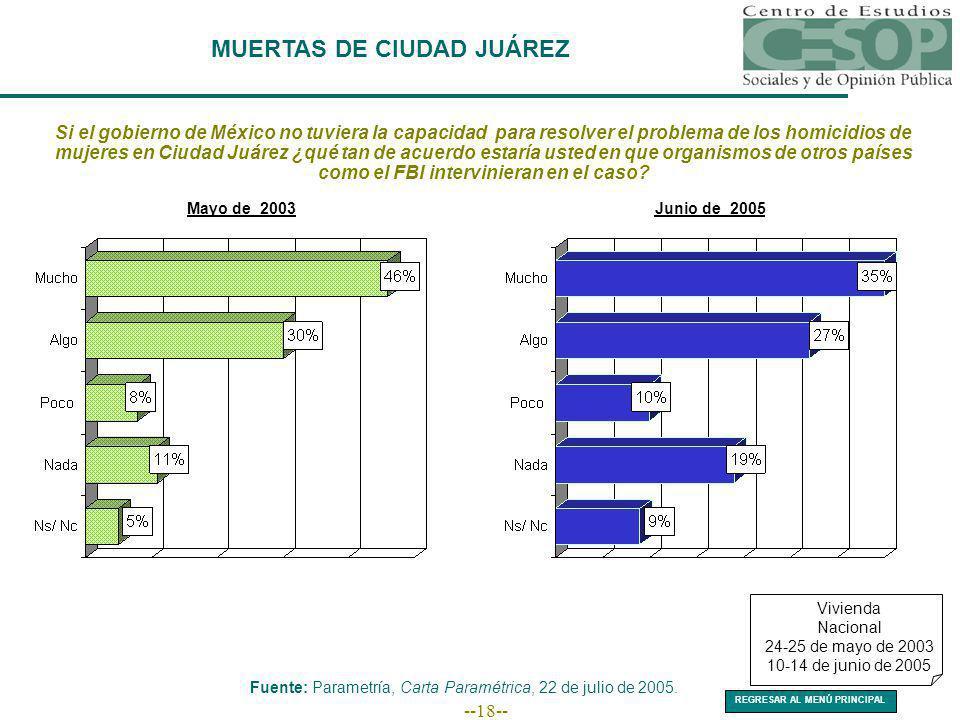 --18-- MUERTAS DE CIUDAD JUÁREZ Fuente: Parametría, Carta Paramétrica, 22 de julio de 2005. Vivienda Nacional 24-25 de mayo de 2003 10-14 de junio de