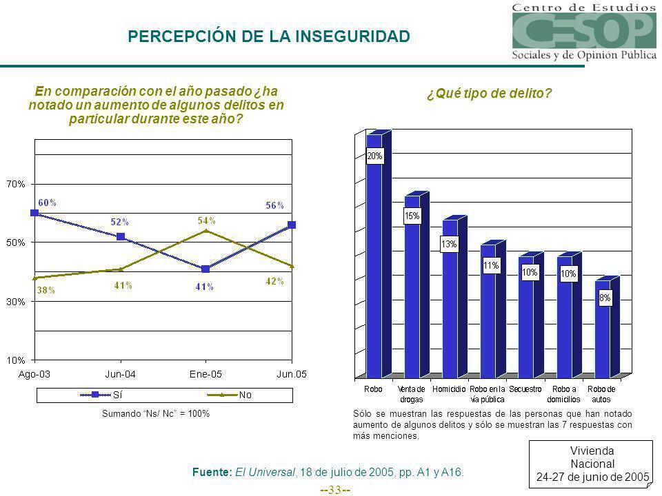 --33-- PERCEPCIÓN DE LA INSEGURIDAD En comparación con el año pasado ¿ha notado un aumento de algunos delitos en particular durante este año.