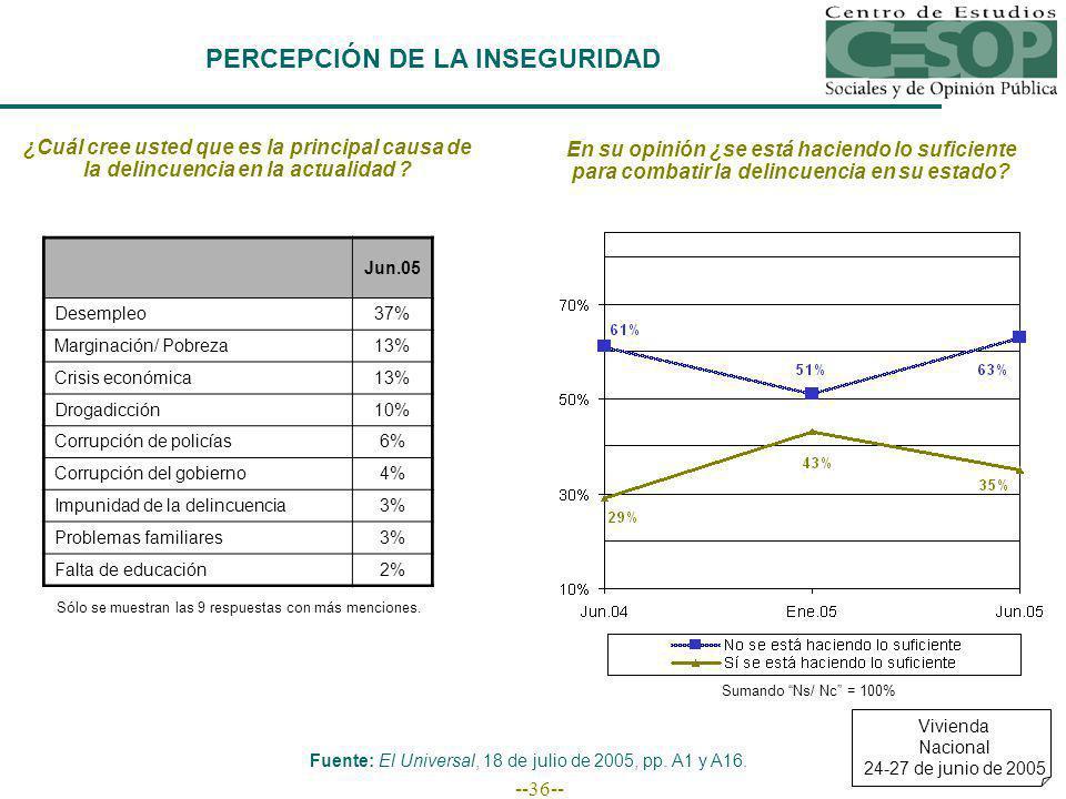 --36-- PERCEPCIÓN DE LA INSEGURIDAD Jun.05 Desempleo37% Marginación/ Pobreza13% Crisis económica13% Drogadicción10% Corrupción de policías6% Corrupció