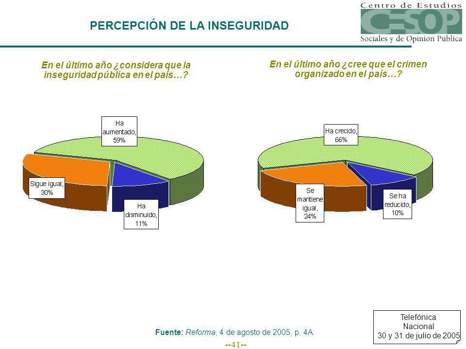 --41-- PERCEPCIÓN DE LA INSEGURIDAD En el último año ¿considera que la inseguridad pública en el país….