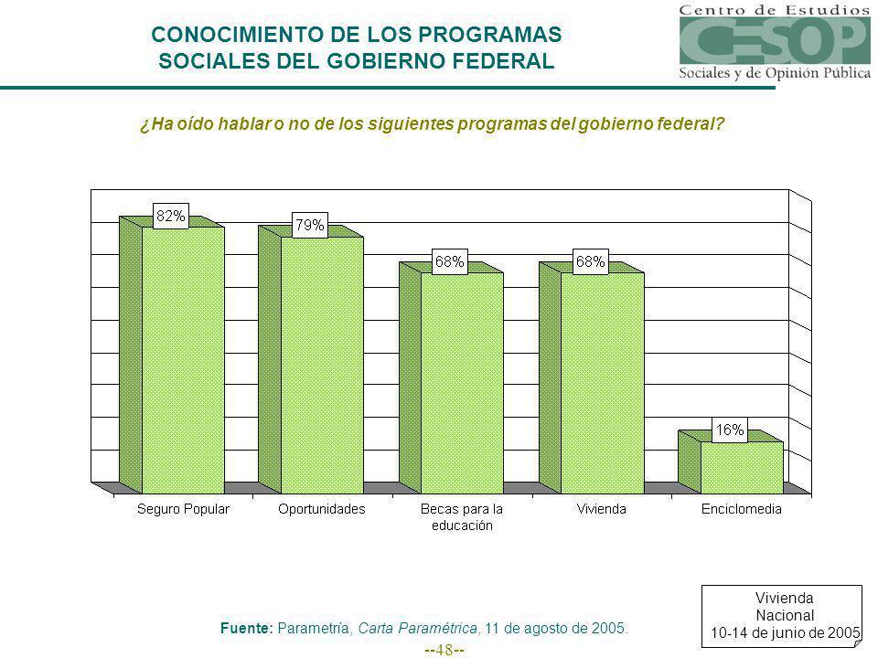 --48-- CONOCIMIENTO DE LOS PROGRAMAS SOCIALES DEL GOBIERNO FEDERAL ¿Ha oído hablar o no de los siguientes programas del gobierno federal.