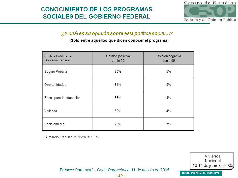 --49-- CONOCIMIENTO DE LOS PROGRAMAS SOCIALES DEL GOBIERNO FEDERAL ¿Y cuál es su opinión sobre esta política social….