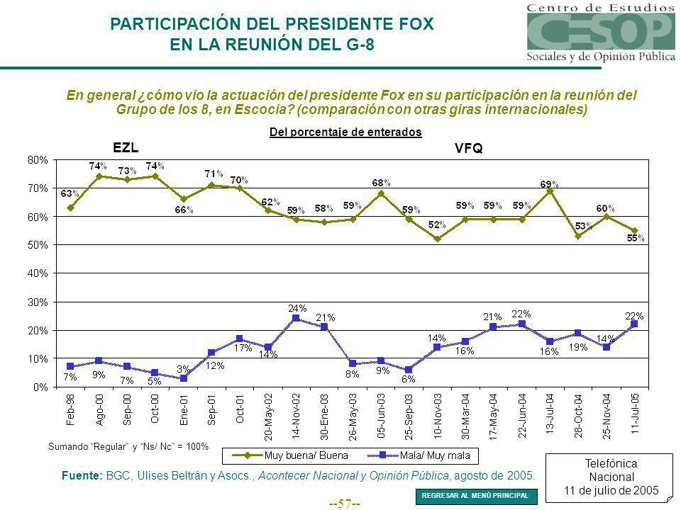 --57-- PARTICIPACIÓN DEL PRESIDENTE FOX EN LA REUNIÓN DEL G-8 En general ¿cómo vio la actuación del presidente Fox en su participación en la reunión d