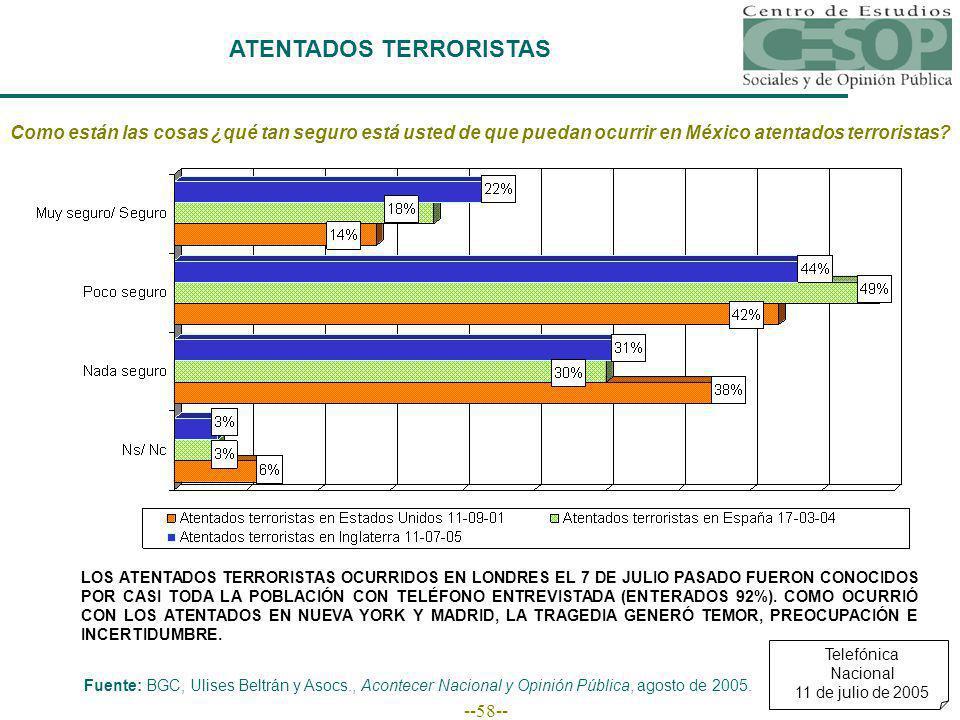 --58-- ATENTADOS TERRORISTAS Como están las cosas ¿qué tan seguro está usted de que puedan ocurrir en México atentados terroristas.