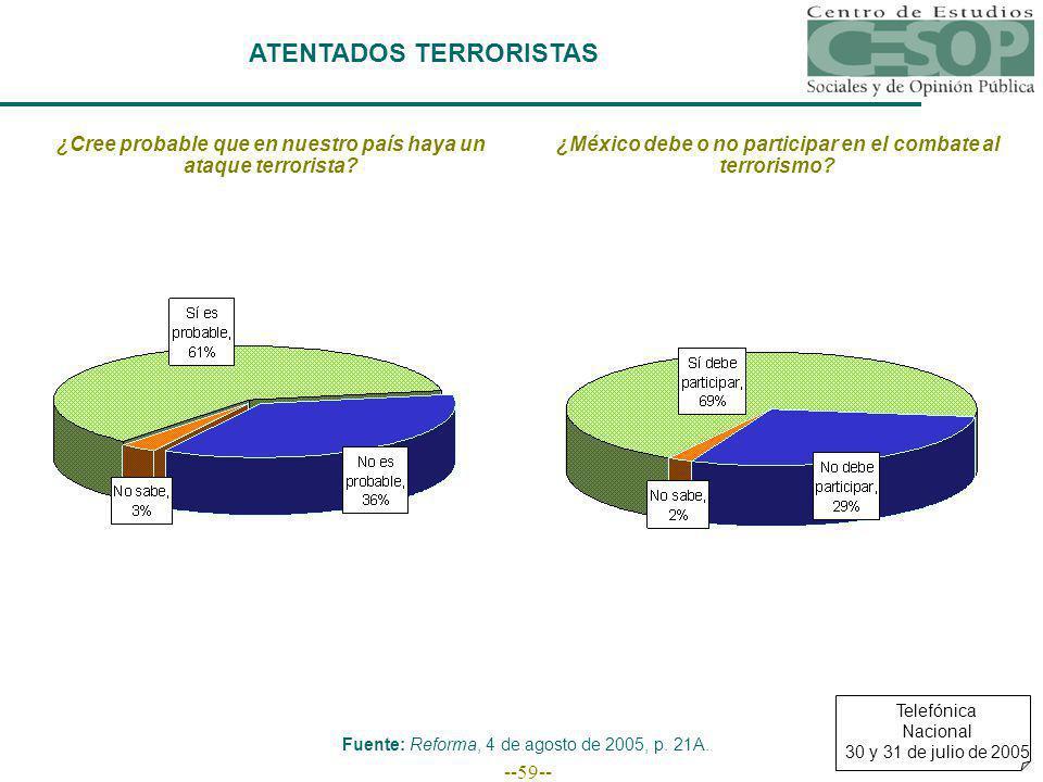--59-- ATENTADOS TERRORISTAS ¿Cree probable que en nuestro país haya un ataque terrorista? ¿México debe o no participar en el combate al terrorismo? F