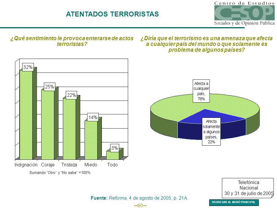 --60-- ATENTADOS TERRORISTAS ¿Qué sentimiento le provoca enterarse de actos terroristas? Sumando Otro y No sabe =100% ¿Diría que el terrorismo es una