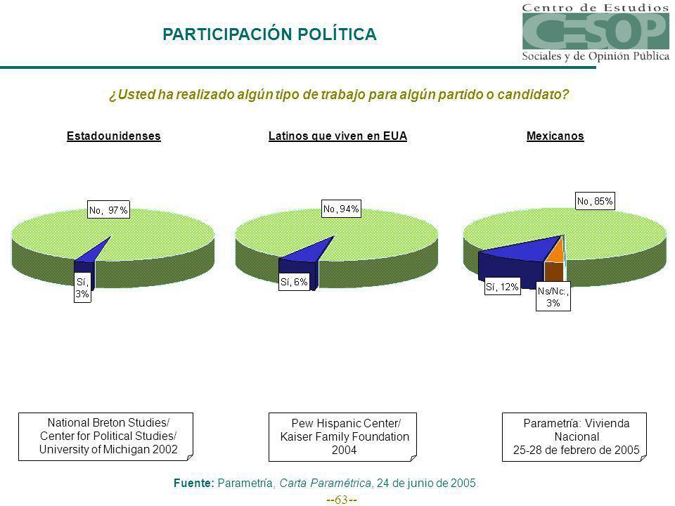 --63-- PARTICIPACIÓN POLÍTICA ¿Usted ha realizado algún tipo de trabajo para algún partido o candidato.