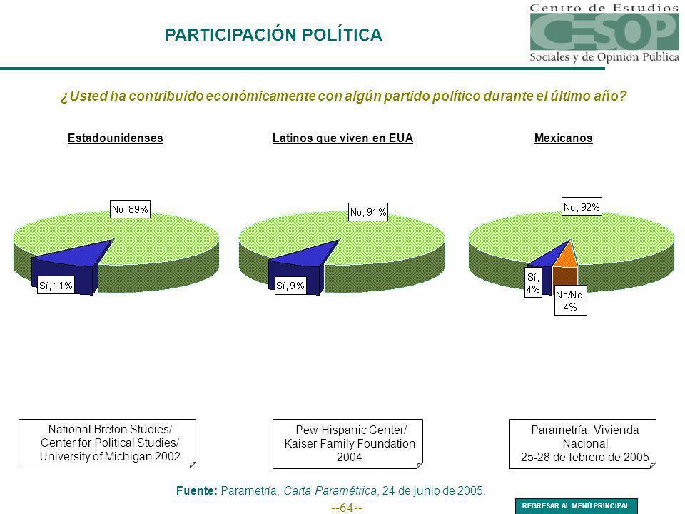 --64-- PARTICIPACIÓN POLÍTICA ¿Usted ha contribuido económicamente con algún partido político durante el último año? EstadounidensesLatinos que viven