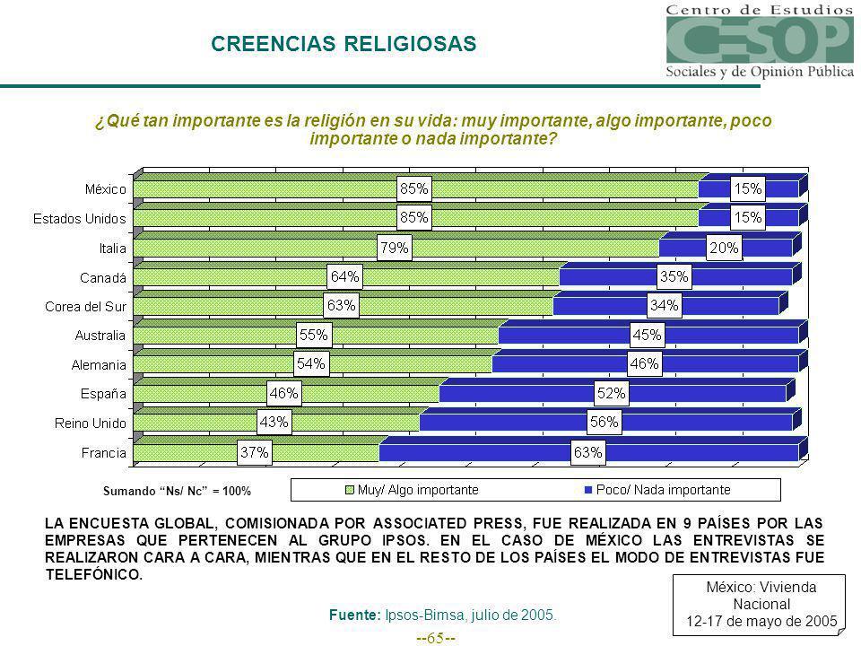 --65-- CREENCIAS RELIGIOSAS ¿Qué tan importante es la religión en su vida: muy importante, algo importante, poco importante o nada importante? Sumando