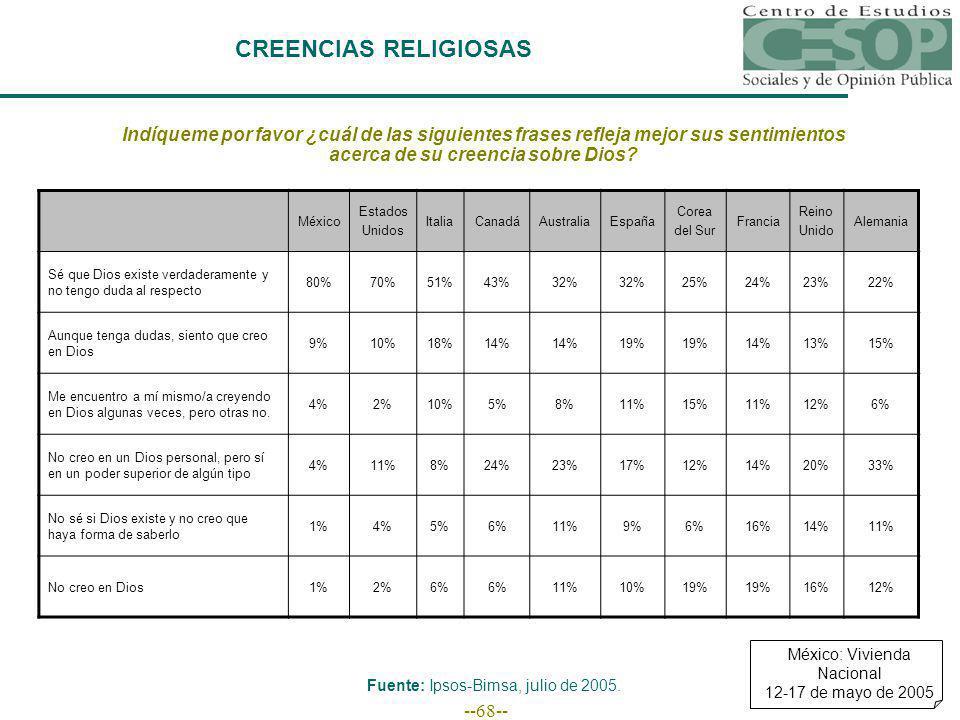 --68-- CREENCIAS RELIGIOSAS Indíqueme por favor ¿cuál de las siguientes frases refleja mejor sus sentimientos acerca de su creencia sobre Dios? México
