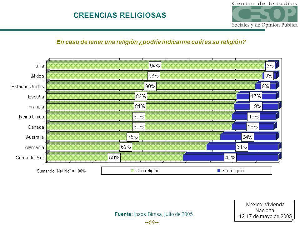 --69-- CREENCIAS RELIGIOSAS En caso de tener una religión ¿podría indicarme cuál es su religión? Sumando Ns/ Nc = 100% Fuente: Ipsos-Bimsa, julio de 2